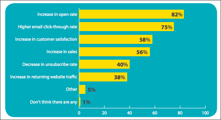 Email Marketing Statistics For 2020